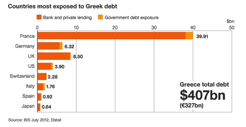 EURO Debt Exposure